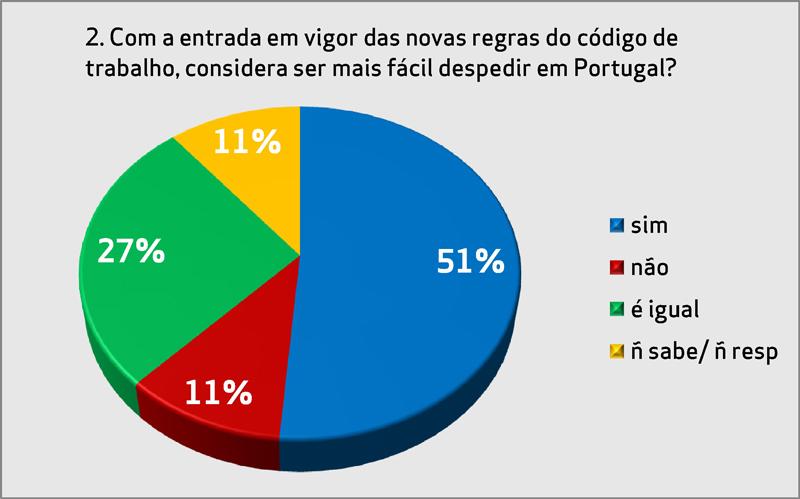 Gráfico II