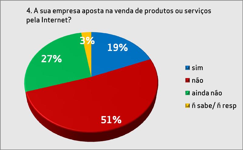 Gráfico IV