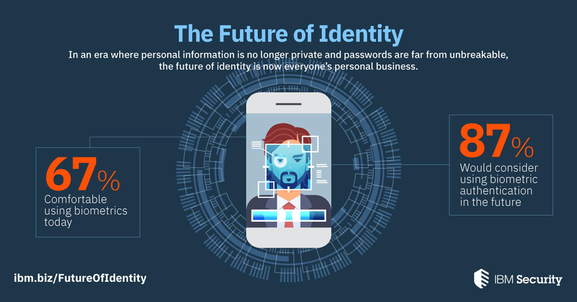 The Future of Identity