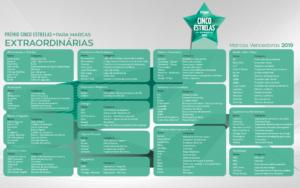Vencedores 2019 - Marcas