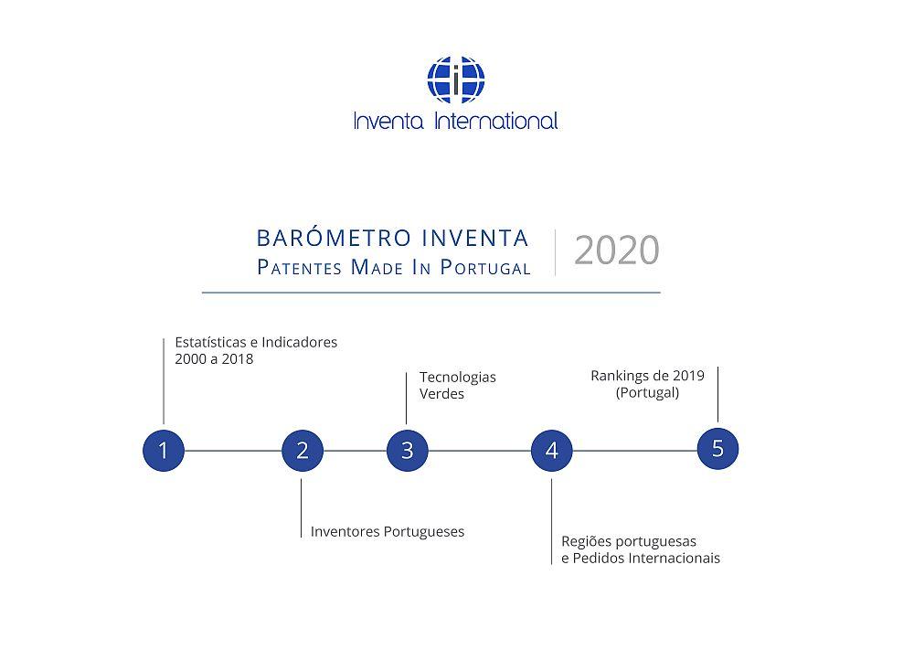 InventaInternational_Barometro2020